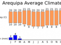 The climate at Arequipa