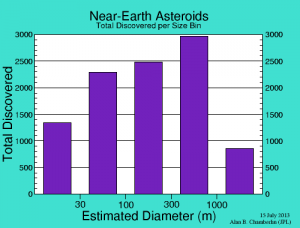 Size distribution of discovered NEA. Note how few smaller objects have been discovered. Most of the objects greater than 1km have been discovered while only about 20% of those larger than 100m have been found. Only a small fraction of those smaller than 100m have been found. Image credit: http://neo.jpl.nasa.gov/stats/